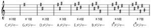 キー,調,調号,長調,短調,メジャー,マイナー,楽譜,シャープ,フラット,譜面,スコア,分かる,知る,方法,判別,やり方,識別,覚え方,暗記,見分け方,簡単
