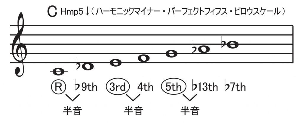 スケール,エレキ,ギター,7TH,コード,9TH,ハーモニックマイナー,パーフェクトフィフスビロウ,使い方,進行,とは,音階,何?,いつ,キー,メジャー,マイナー,トライアド,3和音,どこで,使う