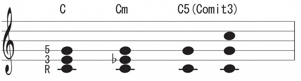 パワーコード,和音,メジャー,マイナー,コード,構成音,弾き方,ミュート,雑音,ノイズ,止め方,出さない,方法,レッスン,ギター,エレキ,アコギ